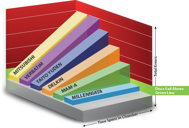 Millenniata Disc Comparison Chart